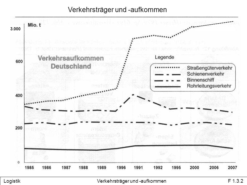 Verkehrsträger und -aufkommen Logistik Verkehrsträger und -aufkommen F 1.3.2 1985 1986 1987 1988 1989 1996 1991 1992 1995 2000 2006 2007 3.000