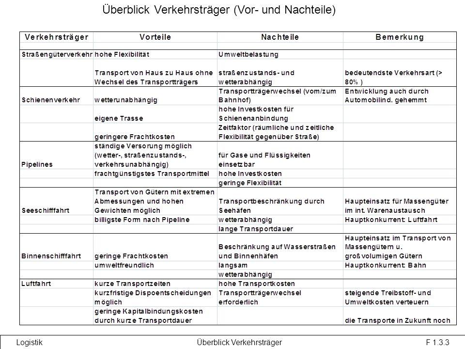 Überblick Verkehrsträger (Vor- und Nachteile) Logistik Überblick Verkehrsträger F 1.3.3