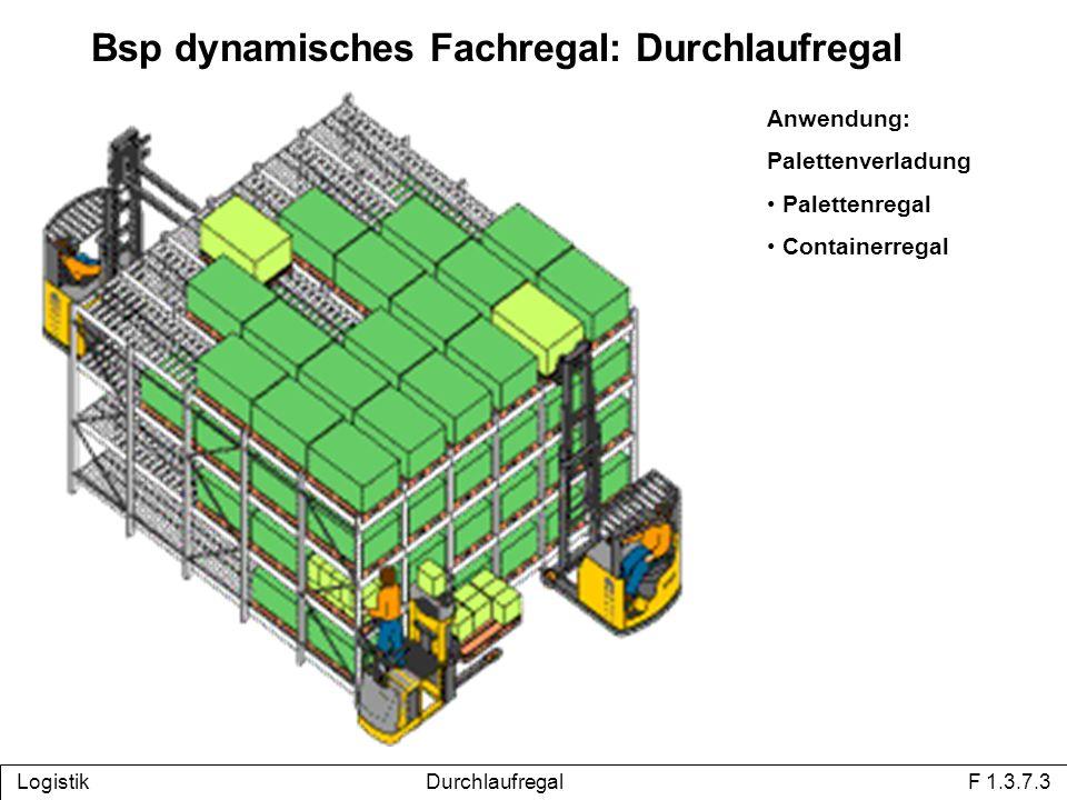 Logistik Durchlaufregal F 1.3.7.3 Bsp dynamisches Fachregal: Durchlaufregal Anwendung: Palettenverladung Palettenregal Containerregal