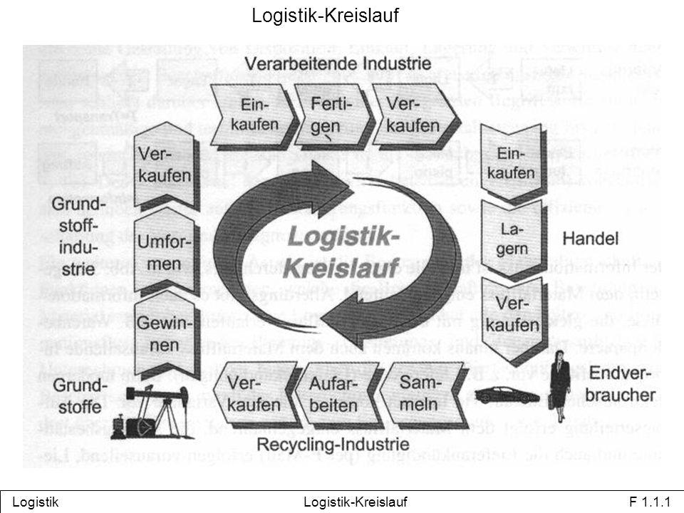 Beispiel für Logistik-Kreislauf Logistik Logistik-Kreislauf F 1.1.2 Lieferanten Fertiger Lagern und Verteilen Kunden