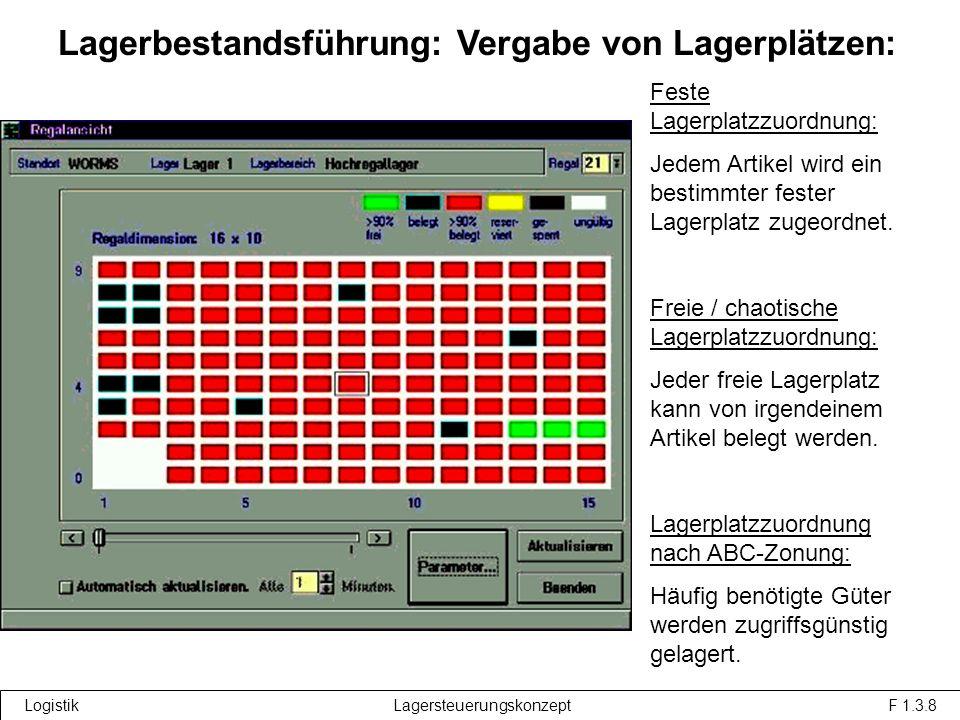 Logistik Lagersteuerungskonzept F 1.3.8 Feste Lagerplatzzuordnung: Jedem Artikel wird ein bestimmter fester Lagerplatz zugeordnet.