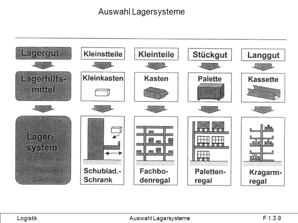Auswahl Lagersysteme Logistik Auswahl Lagersysteme F 1.3.9