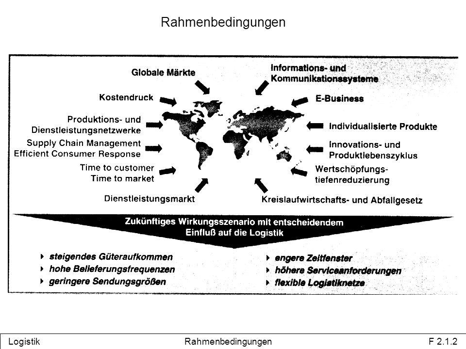 Rahmenbedingungen Logistik Rahmenbedingungen F 2.1.2