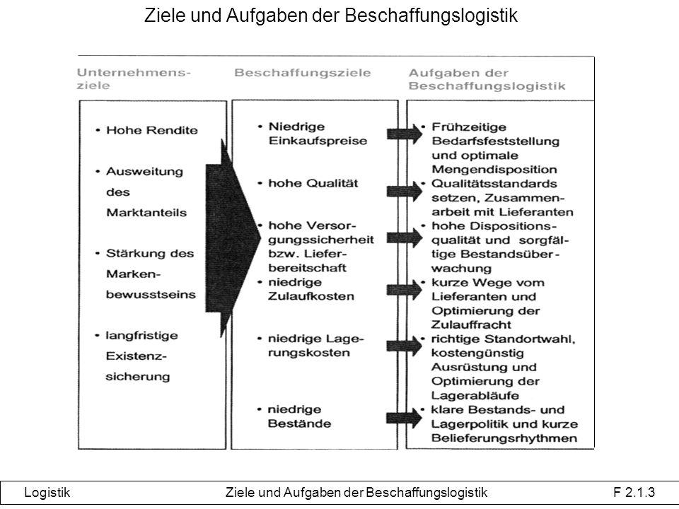 Ziele und Aufgaben der Beschaffungslogistik Logistik Ziele und Aufgaben der Beschaffungslogistik F 2.1.3