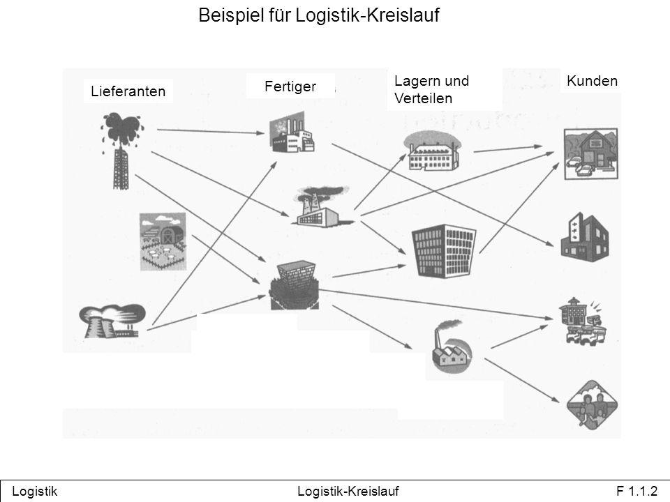 Prozesskette der Beschaffungslogistik Bedarfsfest- stellung/-er- mittlung Disposition Bedarfs- meldung Bestellung Beschaffungsauslösung Bestellungs- bearbeitung Bestellung Waren- zusammen- stellung Transport- disposition Waren- ausgangs- kontrolle Beladung Transport- mittel Transport Entladung Transport- mittel Lieferung Waren- eingangs- kontrolle Waren- eingangs- meldung Einlagerung Warenannahme Auslagerung Warenverbrauch Logistik Prozesskette Beschaffungslogistik F 2.1.1