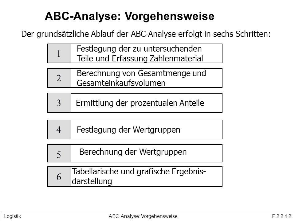 ABC-Analyse: Vorgehensweise Der grundsätzliche Ablauf der ABC-Analyse erfolgt in sechs Schritten: ABC-Analyse: Vorgehensweise Festlegung der zu untersuchenden Teile und Erfassung Zahlenmaterial 1 3 Ermittlung der prozentualen Anteile 5 Tabellarische und grafische Ergebnis- darstellung Berechnung von Gesamtmenge und Gesamteinkaufsvolumen 2 Festlegung der Wertgruppen 4 6 Berechnung der Wertgruppen Logistik ABC-Analyse: Vorgehensweise F 2.2.4.2