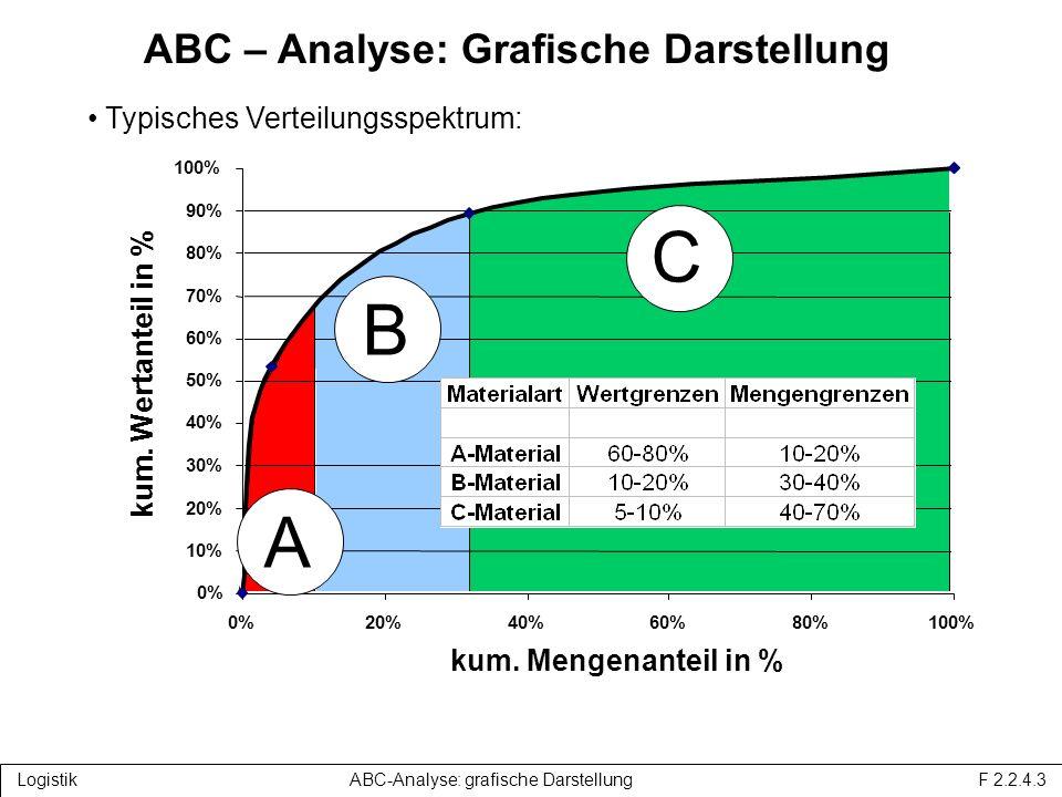 ABC – Analyse: Grafische Darstellung 0% 10% 20% 30% 40% 50% 60% 70% 80% 90% 100% 0%20%40%60%80%100% kum.