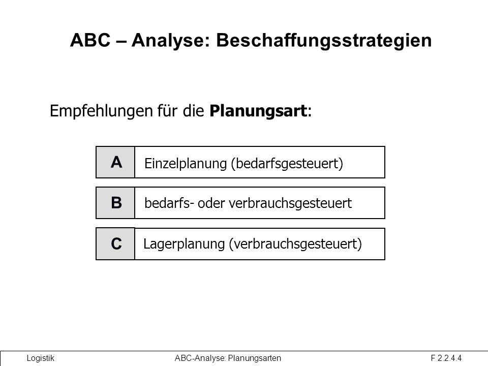ABC – Analyse: Beschaffungsstrategien XYZ-Analyse: Beschaffungsstrategie Einzelplanung (bedarfsgesteuert) A C Lagerplanung (verbrauchsgesteuert) bedarfs- oder verbrauchsgesteuert B Empfehlungen für die Planungsart: Logistik ABC-Analyse: Planungsarten F 2.2.4.4