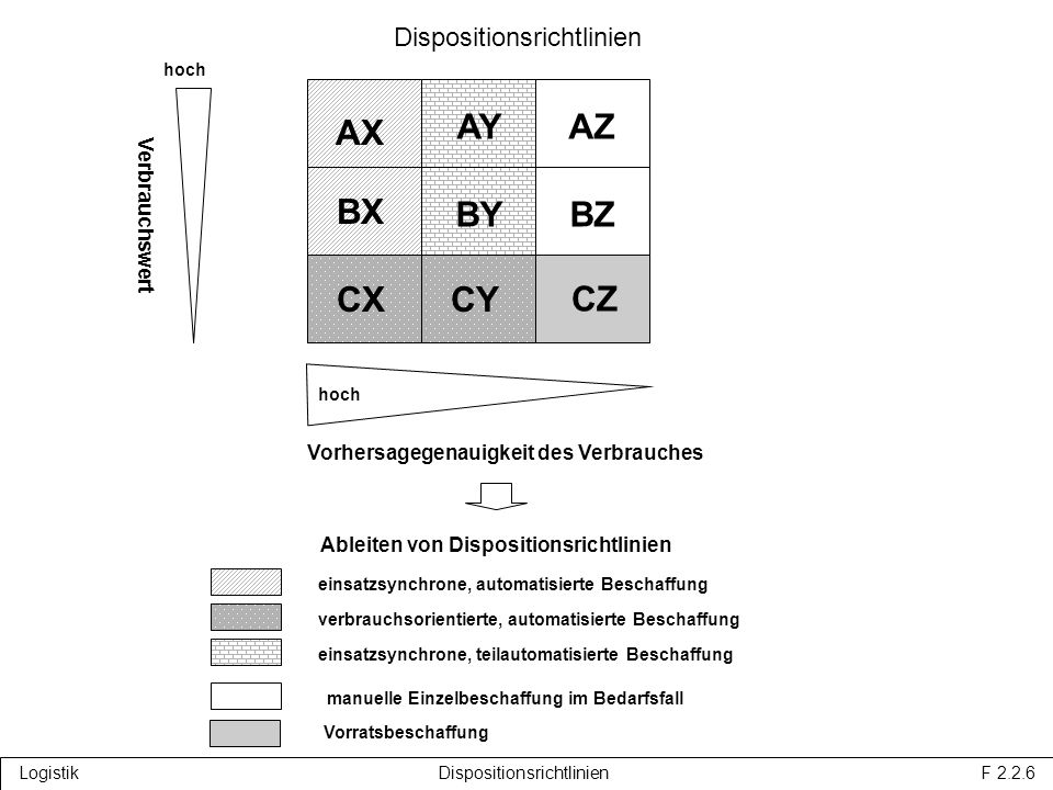 Dispositionsrichtlinien Logistik Dispositionsrichtlinien F 2.2.6 AX AY AZ BX BY BZ CXCY Vorhersagegenauigkeit des Verbrauches hoch Verbrauchswert hoch