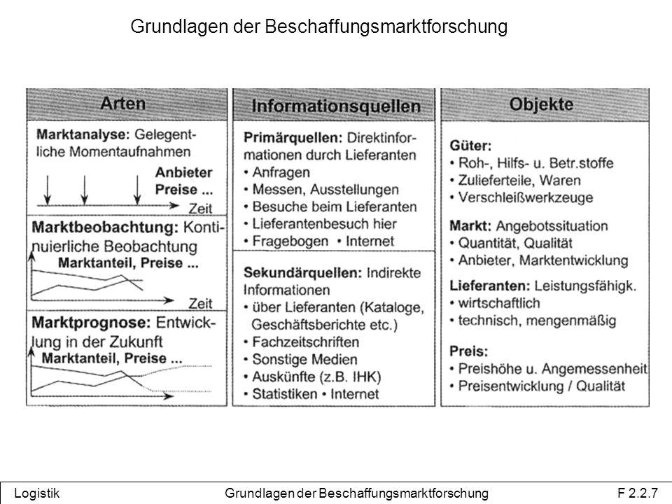 Grundlagen der Beschaffungsmarktforschung Logistik Grundlagen der Beschaffungsmarktforschung F 2.2.7