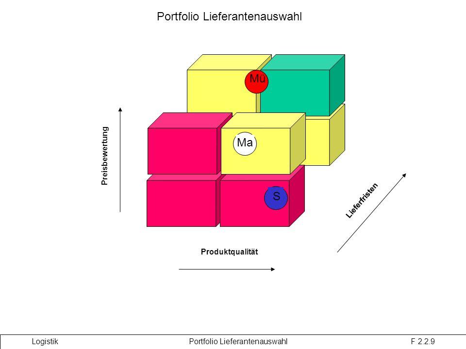Portfolio Lieferantenauswahl Logistik Portfolio Lieferantenauswahl F 2.2.9 Produktqualität Lieferfristen Preisbewertung Mü Ma S