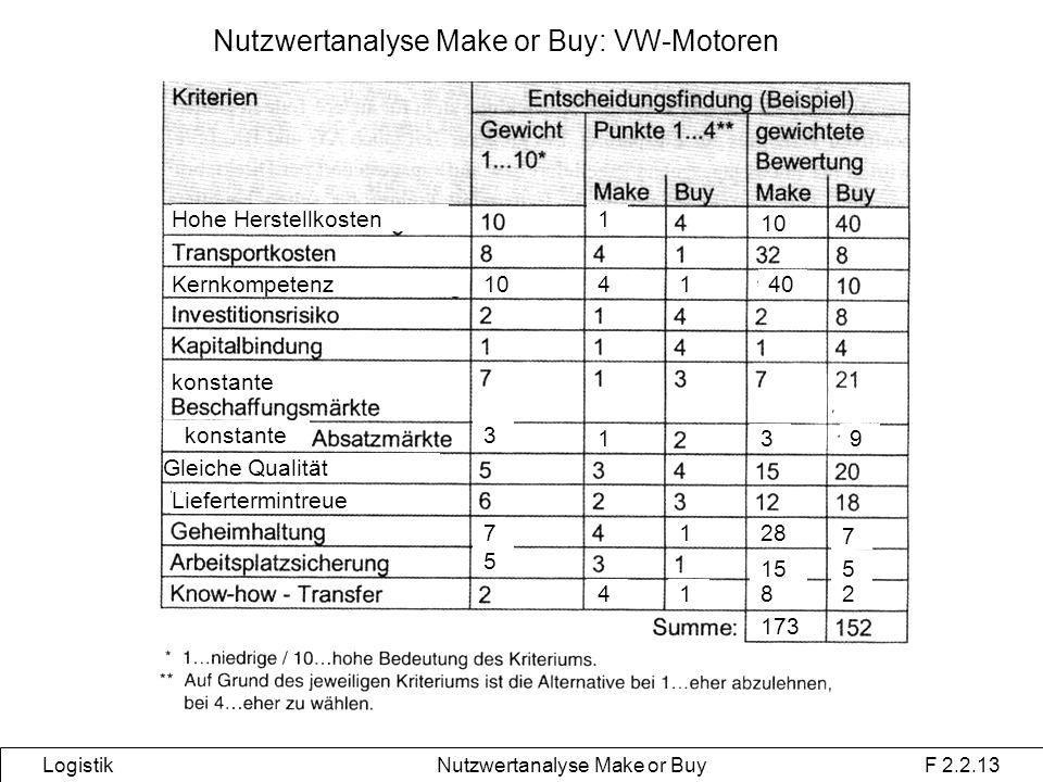 Nutzwertanalyse Make or Buy: VW-Motoren Logistik Nutzwertanalyse Make or Buy F 2.2.13 Hohe Herstellkosten konstante Gleiche Qualität Liefertermintreue 4182 1 10 Kernkompetenz414010 3 319 7128 7 5 155 173