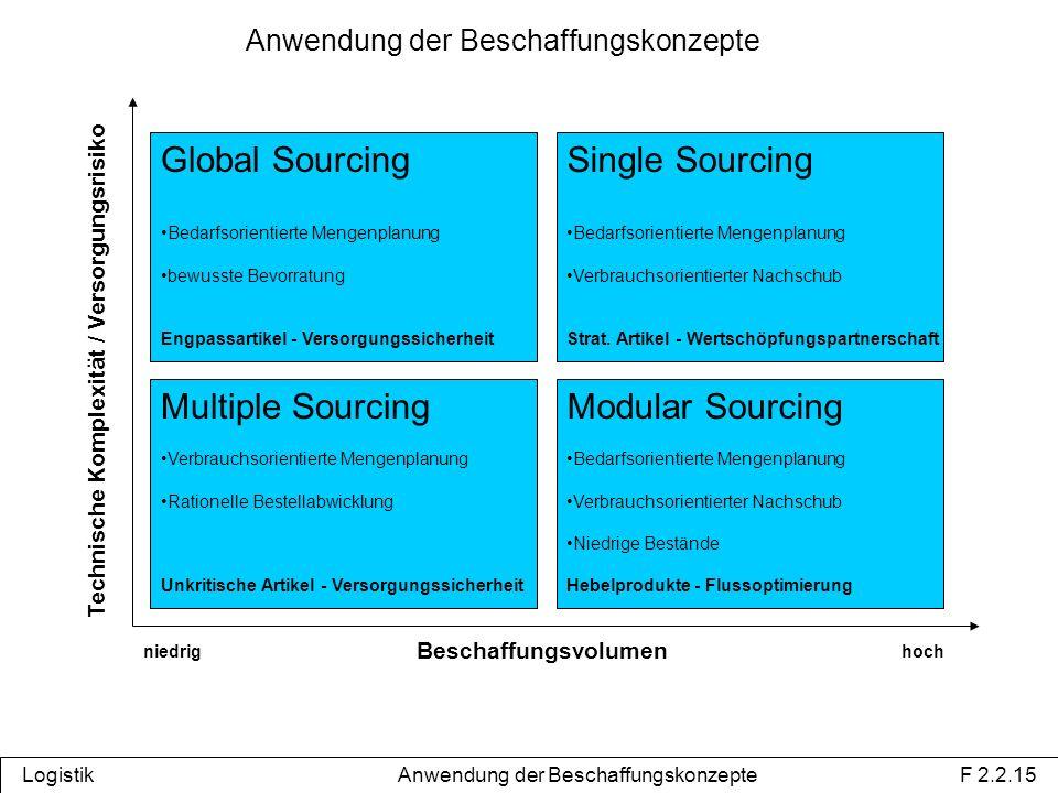 Global Sourcing Bedarfsorientierte Mengenplanung bewusste Bevorratung Engpassartikel - Versorgungssicherheit Single Sourcing Bedarfsorientierte Mengenplanung Verbrauchsorientierter Nachschub Strat.