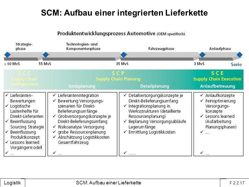 SCM: Aufbau einer integrierten Lieferkette Logistik F 2.2.17 SCM: Aufbau einer Lieferkette