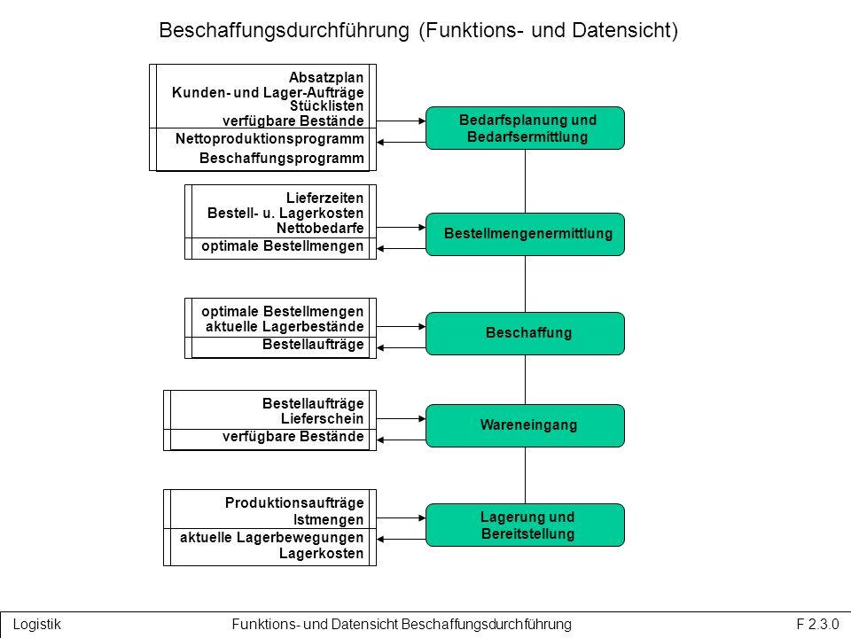 Beschaffungsdurchführung (Funktions- und Datensicht) Logistik Funktions- und Datensicht Beschaffungsdurchführung F 2.3.0 Bedarfsplanung und Bedarfsermittlung BestellmengenermittlungBeschaffungWareneingang Absatzplan Kunden- und Lager-Aufträge Stücklisten verfügbare Bestände Nettoproduktionsprogramm Beschaffungsprogramm Lieferzeiten Bestell- u.
