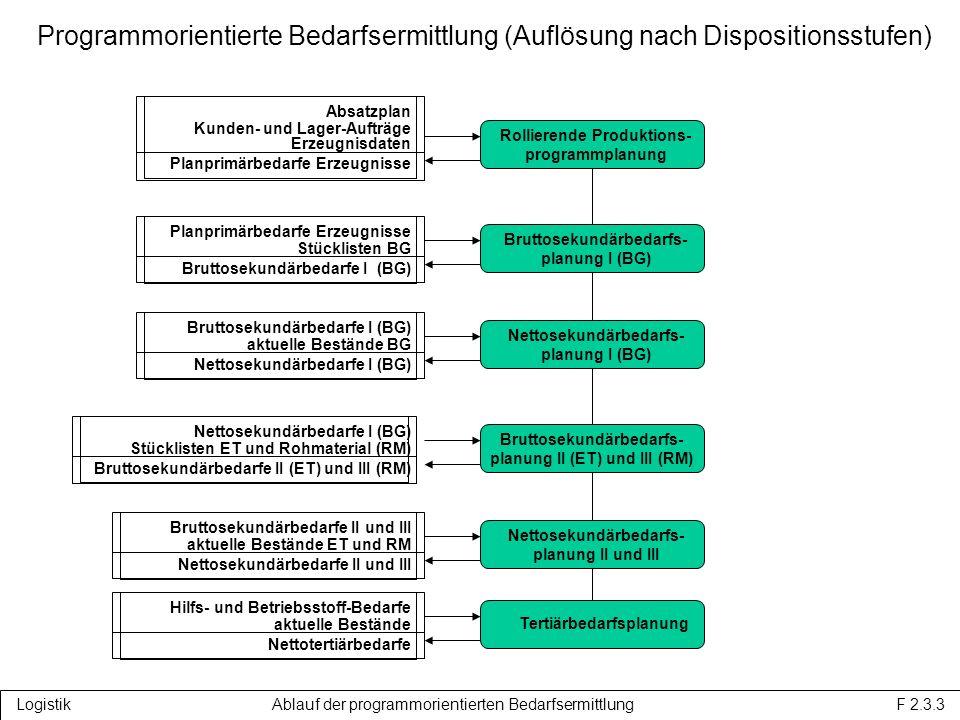 Logistik Ablauf der programmorientierten Bedarfsermittlung F 2.3.3 Programmorientierte Bedarfsermittlung (Auflösung nach Dispositionsstufen) Rollierende Produktions- programmplanung Absatzplan Kunden- und Lager-Aufträge Erzeugnisdaten Planprimärbedarfe Erzeugnisse Bruttosekundärbedarfs- planung I (BG) Planprimärbedarfe Erzeugnisse Stücklisten BG Bruttosekundärbedarfe I (BG) Nettosekundärbedarfs- planung I (BG) Bruttosekundärbedarfe I (BG) aktuelle Bestände BG Nettosekundärbedarfe I (BG) Bruttosekundärbedarfs- planung II (ET) und III (RM) Nettosekundärbedarfe I (BG) Stücklisten ET und Rohmaterial (RM) Bruttosekundärbedarfe II (ET) und III (RM) Nettosekundärbedarfs- planung II und III Bruttosekundärbedarfe II und III aktuelle Bestände ET und RM Nettosekundärbedarfe II und III Tertiärbedarfsplanung Hilfs- und Betriebsstoff-Bedarfe aktuelle Bestände Nettotertiärbedarfe