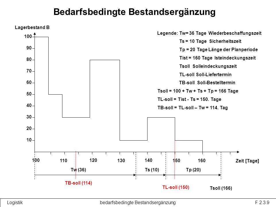 Bedarfsbedingte Bestandsergänzung Lagerbestand B Zeit [Tage] 100 110 120 130 140 150 10 20 30 40 50 60 70 80 90 100 Tw (36) 160 Ts (10)Tp (20) Legende: Tw= 36 Tage Wiederbeschaffungszeit Ts = 10 Tage Sicherheitszeit Tp = 20 Tage Länge der Planperiode Tist = 160 Tage Isteindeckungszeit Tsoll Solleindeckungszeit TL-soll Soll-Liefertermin TB-soll Soll-Bestelltermin Tsoll = 100 + Tw + Ts + Tp = 166 Tage TL-soll = Tist - Ts = 150.