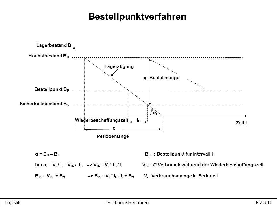 q: Bestellmenge tBtB Wiederbeschaffungszeit Lagerabgang Lagerbestand B Höchstbestand B H Bestellpunkt B P Sicherheitsbestand B S Zeit t Bestellpunktverfahren Logistik Bestellpunktverfahren F 2.3.10 q = B H – B S B pi : Bestellpunkt für Intervall i tan i = V i / t i = V Bi / t B --> V Bi = V i * t B / t i V Bi : Verbrauch während der Wiederbeschaffungszeit B Pi = V Bi + B S --> B Pi = V i * t B / t i + B S V i : Verbrauchsmenge in Periode i titi Periodenlänge i