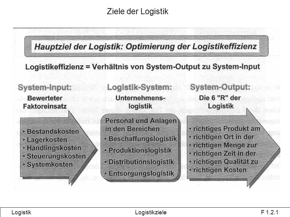 Ziele der Logistik Logistik Logistikziele F 1.2.1