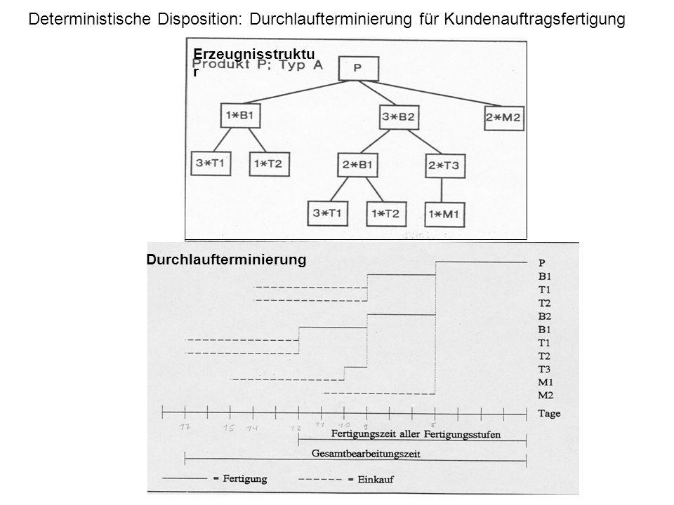 Deterministische Disposition: Durchlaufterminierung für Kundenauftragsfertigung Erzeugnisstruktu r Durchlaufterminierung