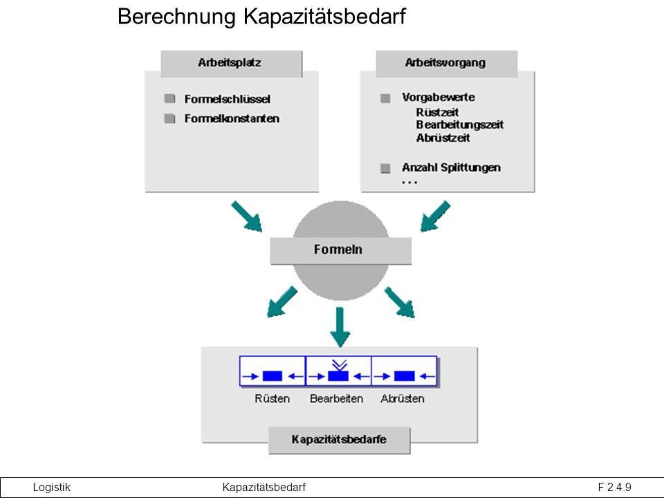 Berechnung Kapazitätsbedarf Logistik Kapazitätsbedarf F 2.4.9