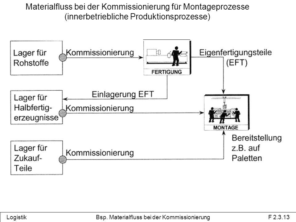 Materialfluss bei der Kommissionierung für Montageprozesse (innerbetriebliche Produktionsprozesse) Logistik Bsp.