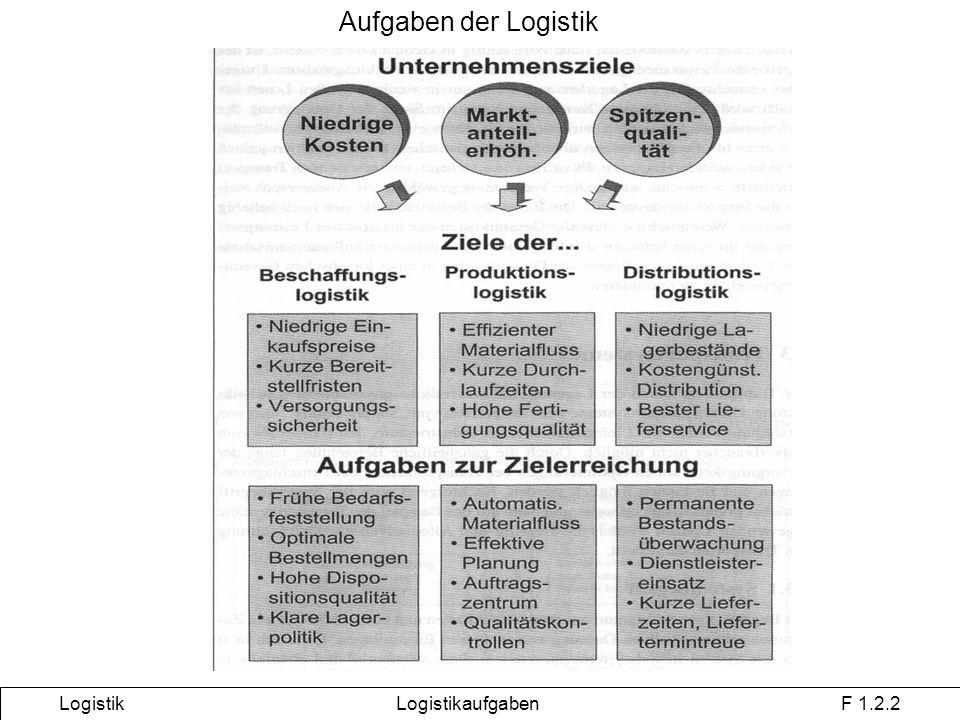 Aufgaben der Logistik Logistik Logistikaufgaben F 1.2.2