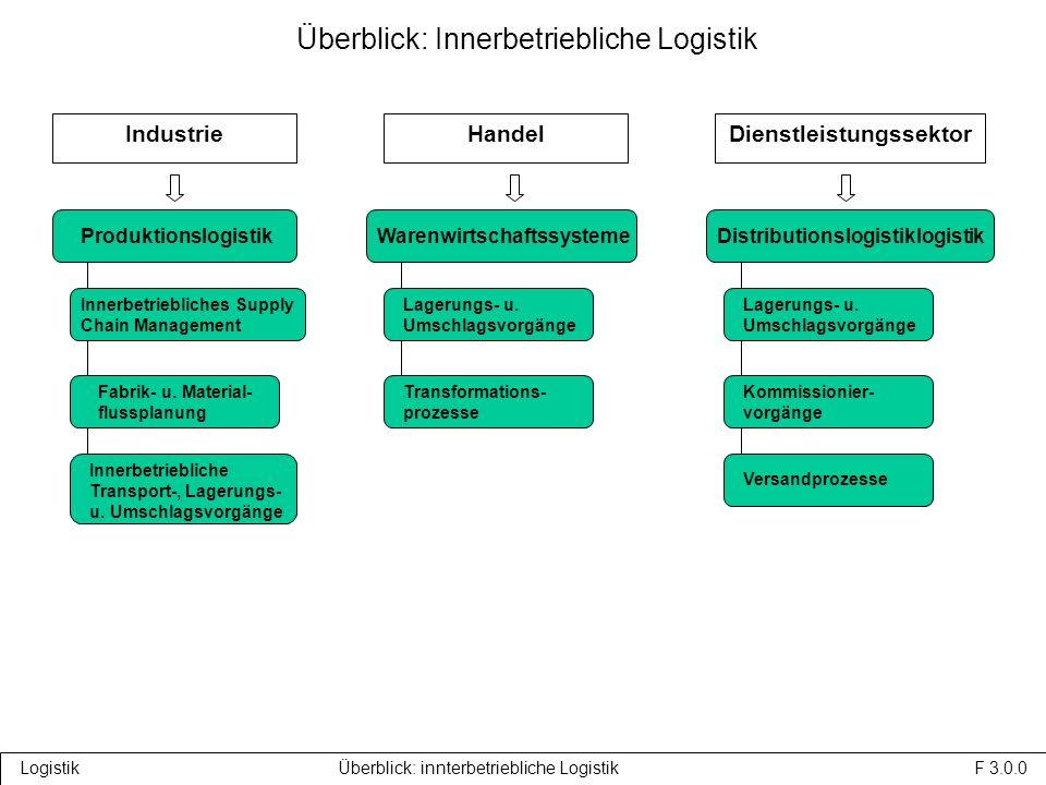 Logistik Überblick: innterbetriebliche Logistik F 3.0.0 Überblick: Innerbetriebliche Logistik IndustrieHandelDienstleistungssektor Produktionslogistik WarenwirtschaftssystemeDistributionslogistiklogistik Innerbetriebliche Transport-, Lagerungs- u.