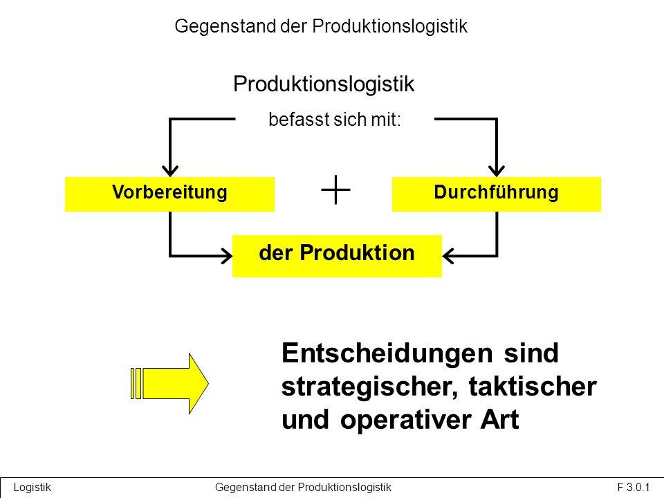 VorbereitungDurchführung Entscheidungen sind strategischer, taktischer und operativer Art der Produktion befasst sich mit: + Logistik Gegenstand der Produktionslogistik F 3.0.1 Gegenstand der Produktionslogistik Produktionslogistik