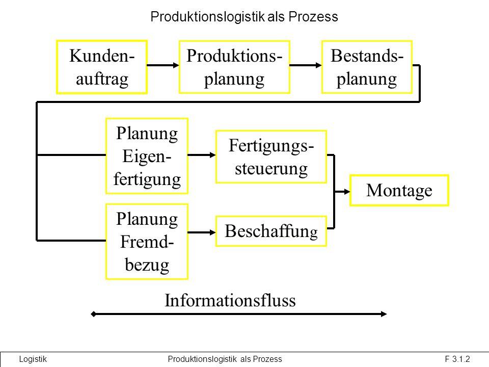 Produktionslogistik als Prozess Kunden- auftrag Produktions- planung Bestands- planung Planung Eigen- fertigung Fertigungs- steuerung Beschaffun g Montage Planung Fremd- bezug Informationsfluss Logistik Produktionslogistik als Prozess F 3.1.2