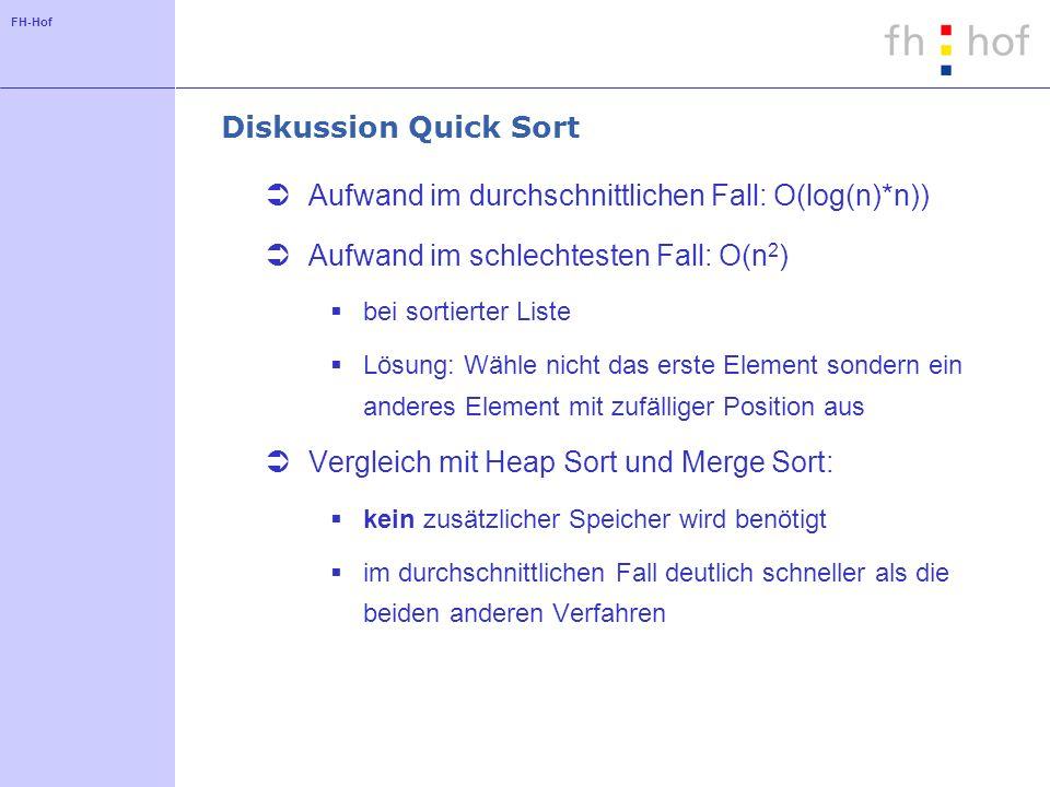 FH-Hof Diskussion Quick Sort Aufwand im durchschnittlichen Fall: O(log(n)*n)) Aufwand im schlechtesten Fall: O(n 2 ) bei sortierter Liste Lösung: Wähl