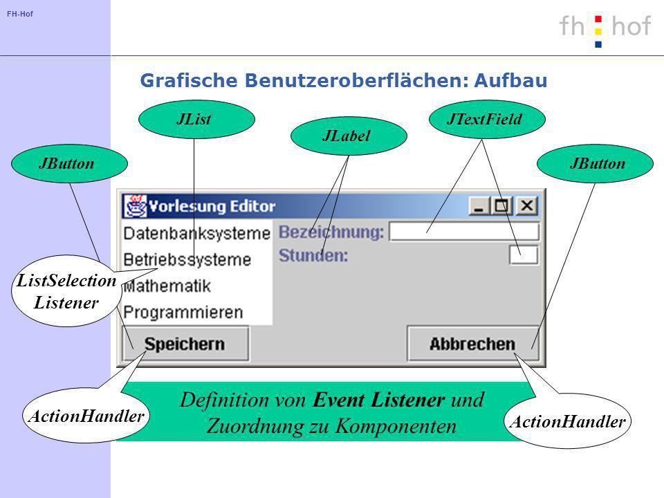 FH-Hof Unterklasse der Klasse JFrame als Hauptfenster einer Anwendung Komponenten werden in den ContentPane eingefügt WESTCENTER SOUTH Anordnung der Komponenten mit Hilfe eines Layout Manager Einfügen der Komponenten entsprechend des gewählten Layouts Grafische Benutzeroberflächen: Aufbau JLabelJTextFieldJListJButton Definition von Event Listener und Zuordnung zu Komponenten ActionHandler ListSelection Listener