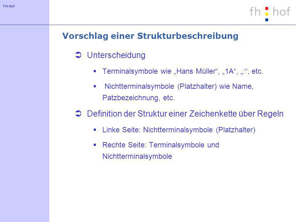FH-Hof Vorschlag einer Strukturbeschreibung Unterscheidung Terminalsymbole wie Hans Müller, 1A, :, etc. Nichtterminalsymbole (Platzhalter) wie Name, P
