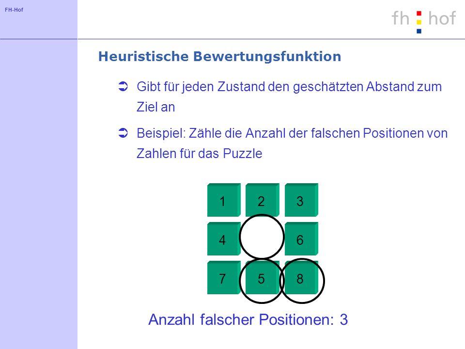 FH-Hof Heuristische Bewertungsfunktion Gibt für jeden Zustand den geschätzten Abstand zum Ziel an Beispiel: Zähle die Anzahl der falschen Positionen von Zahlen für das Puzzle 123 4 5 6 78 Anzahl falscher Positionen: 3