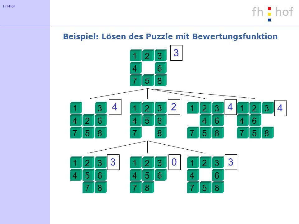 FH-Hof Beispiel: Lösen des Puzzle mit Bewertungsfunktion 123 4 5 6 78 1 2 3 4 5 6 78 123 456 78 123 4 5 6 78 123 4 5 6 78 123 456 78 123 456 78 123 4 5 6 78 3 424 4 303