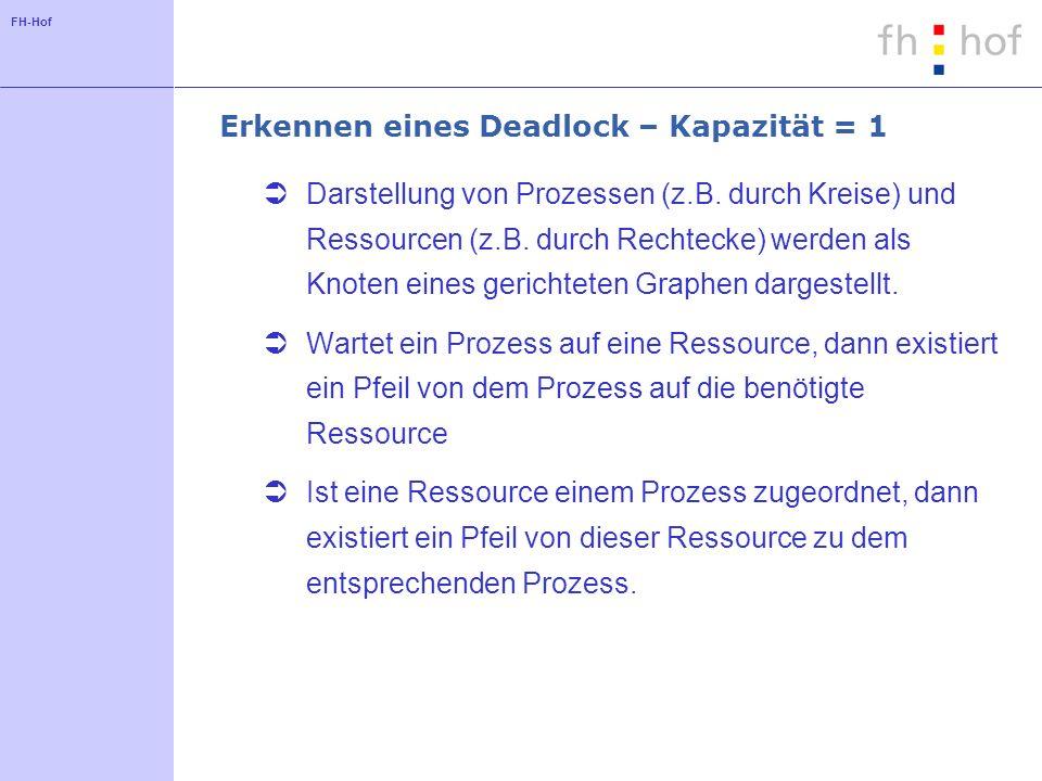 FH-Hof Erkennen eines Deadlock – Kapazität = 1 Darstellung von Prozessen (z.B.