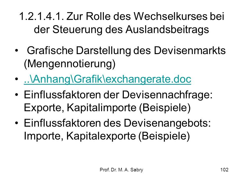 Prof. Dr. M. A. Sabry101 1.2.1.4. Steuerung der Nachfrage aus dem Ausland (net exports) Importe sind ein Teil der Inlandsnachfrage nach Gütern und Die