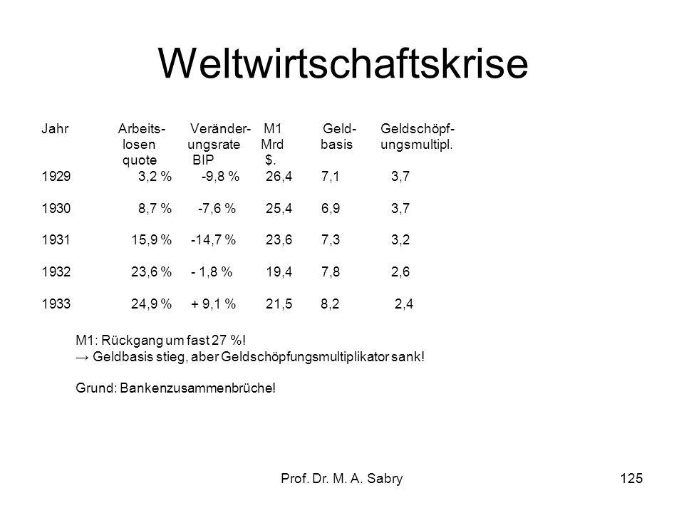Prof. Dr. M. A. Sabry124 Herleitung des Geldschöpfungsmultiplikators Der Geldschöpfungsmultiplikator m m = M1/M0 D (b+1)/D (b + mrs) m = b+1/b+mrs. Au