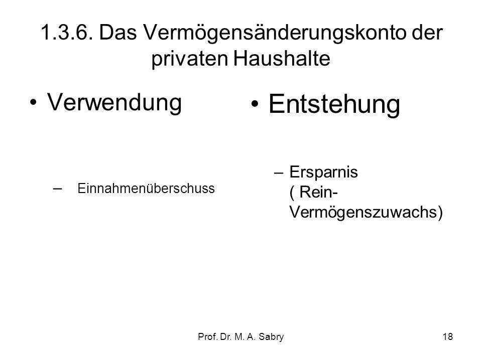 Prof. Dr. M. A. Sabry17 1.3.5. Das Vermögensänderungskonto der Unternehmen Verwendung –Anlageinvestitionen (brutto) – Vorratsänderung Entstehung –unve