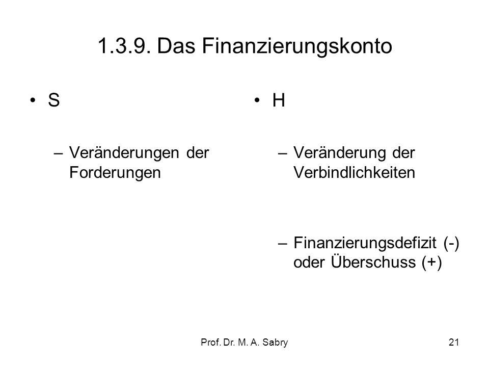 Prof. Dr. M. A. Sabry20 1.3.8. Kontenergänzung in einer offenen Volkswirtschaft (Vermögensänderungskonto des Auslands) Entstehung –Exporte –Faktoreink