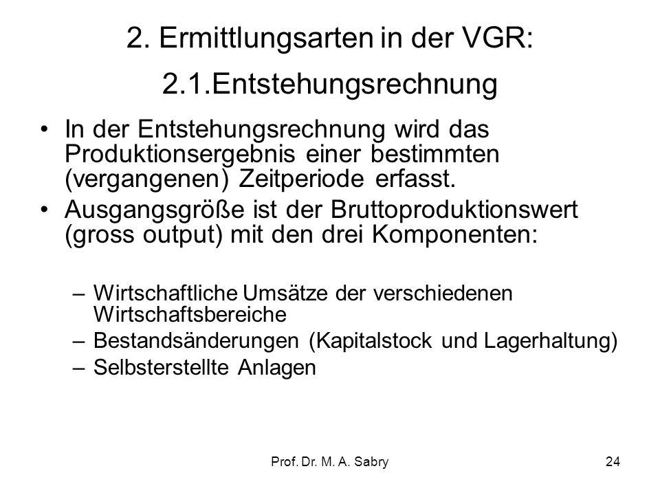 Prof. Dr. M. A. Sabry23 1.5. Vierte Darstellungsform: Die Formale Gesamtdarstellung S= In + (X-M) Wobei: –S= Sparen –In= Nettoinvestitionen –X= Export