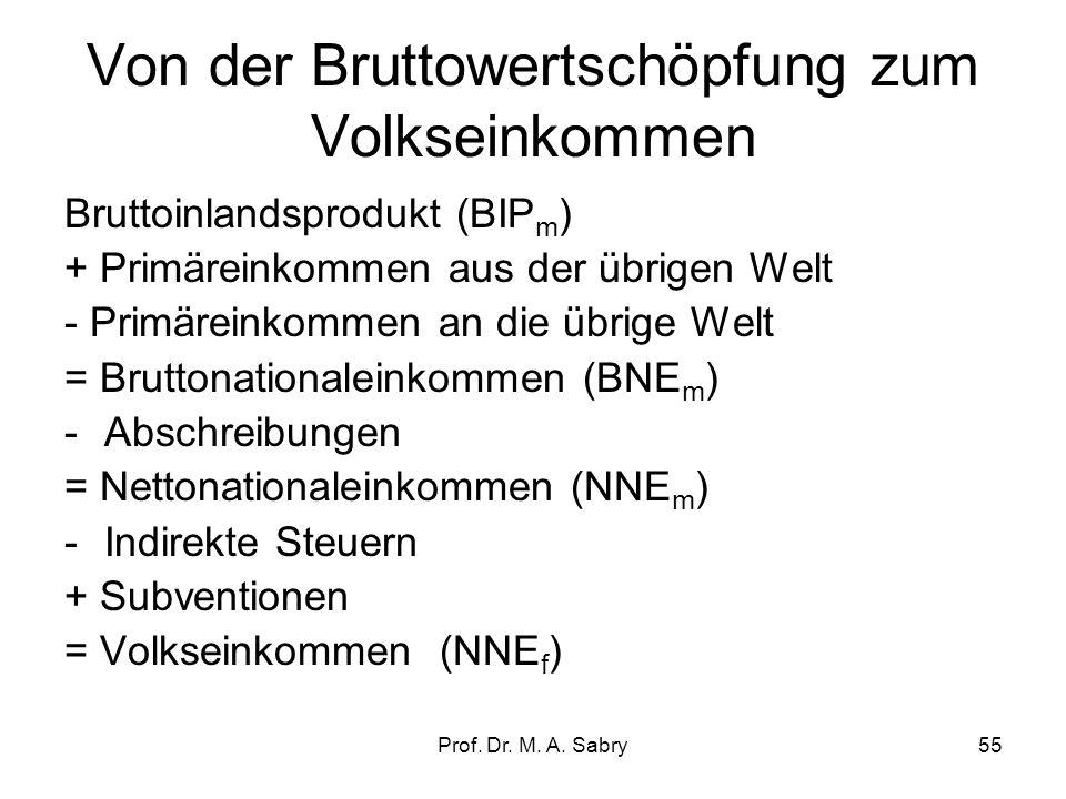 Prof. Dr. M. A. Sabry54 Übungsbeispiel: Inlandskonzept, Inländerkonzept Das stat. Bundesamt hat folgende Daten (in ) erhoben: Bruttoproduktionswert (e
