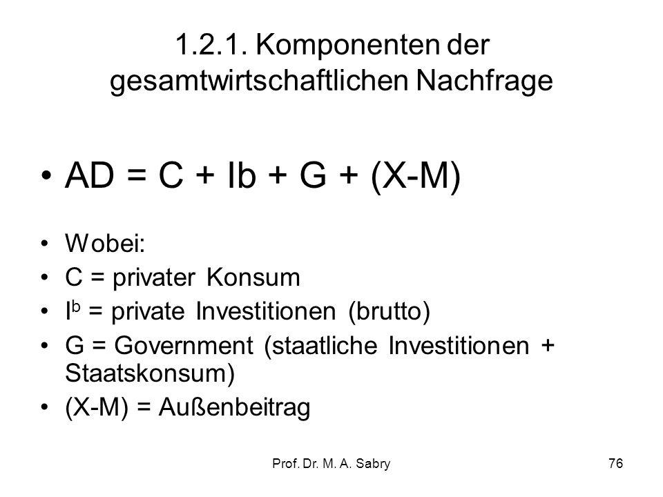 Prof. Dr. M. A. Sabry75 1.2. Steuerungsfaktoren auf der Nachfrageseite (aggregate demand) Die Gesamtnachfrage bezeichnet die Höhe der Ausgaben, die di