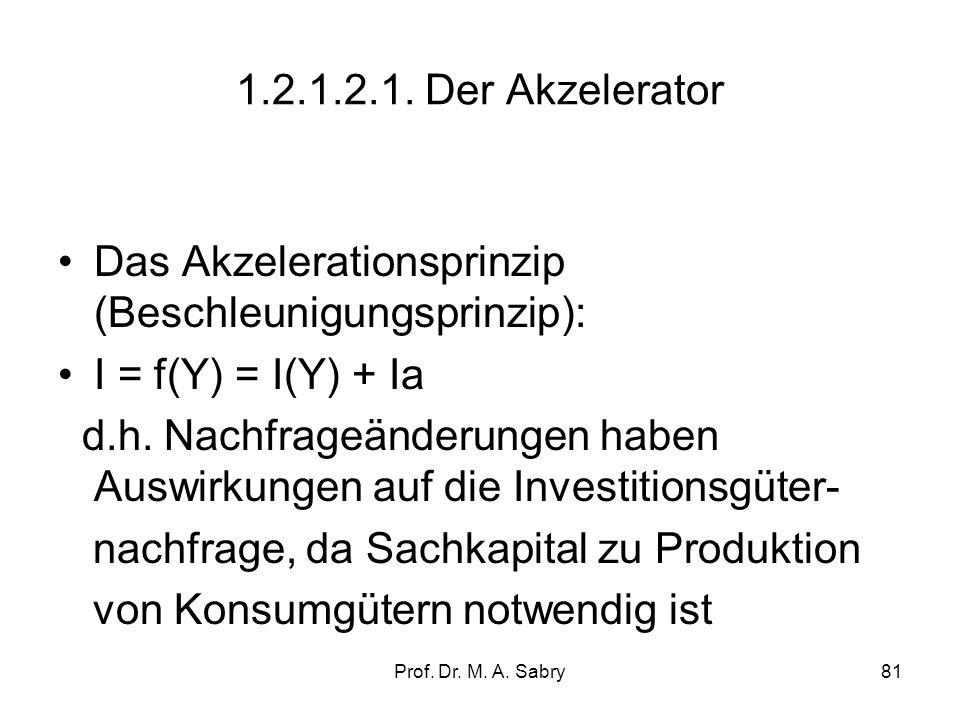 Prof.Dr. M. A. Sabry81 1.2.1.2.1.