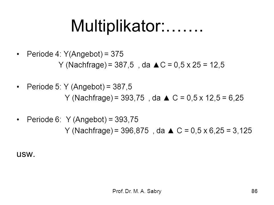 Prof. Dr. M. A. Sabry85 Multiplikator:Anpassung pro Periode Periode 0: Y (Angebot) = 200 Y (Nachfrage) = 200 Periode 1: Y (Angebot) = 200 Y (Nachfrage