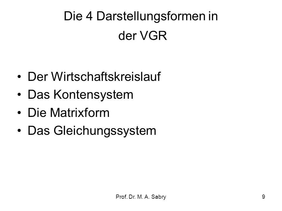 Prof. Dr. M. A. Sabry8 Grundlagen volkswirtschaftlicher Gesamtrechnung Bestätigung oder Falsifizierung wissenschaftlicher Aussagen (Beispiele!) Fundie