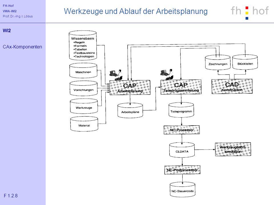 FH-Hof VWA-WI2 Prof. Dr.-Ing. I. Löbus Werkzeuge und Ablauf der Arbeitsplanung WI2 CAx-Komponenten F 1.2.8