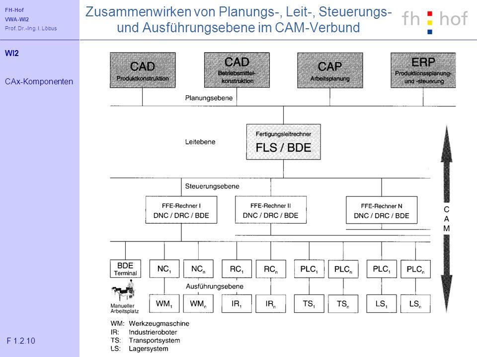 FH-Hof VWA-WI2 Prof. Dr.-Ing. I. Löbus Zusammenwirken von Planungs-, Leit-, Steuerungs- und Ausführungsebene im CAM-Verbund WI2 CAx-Komponenten F 1.2.