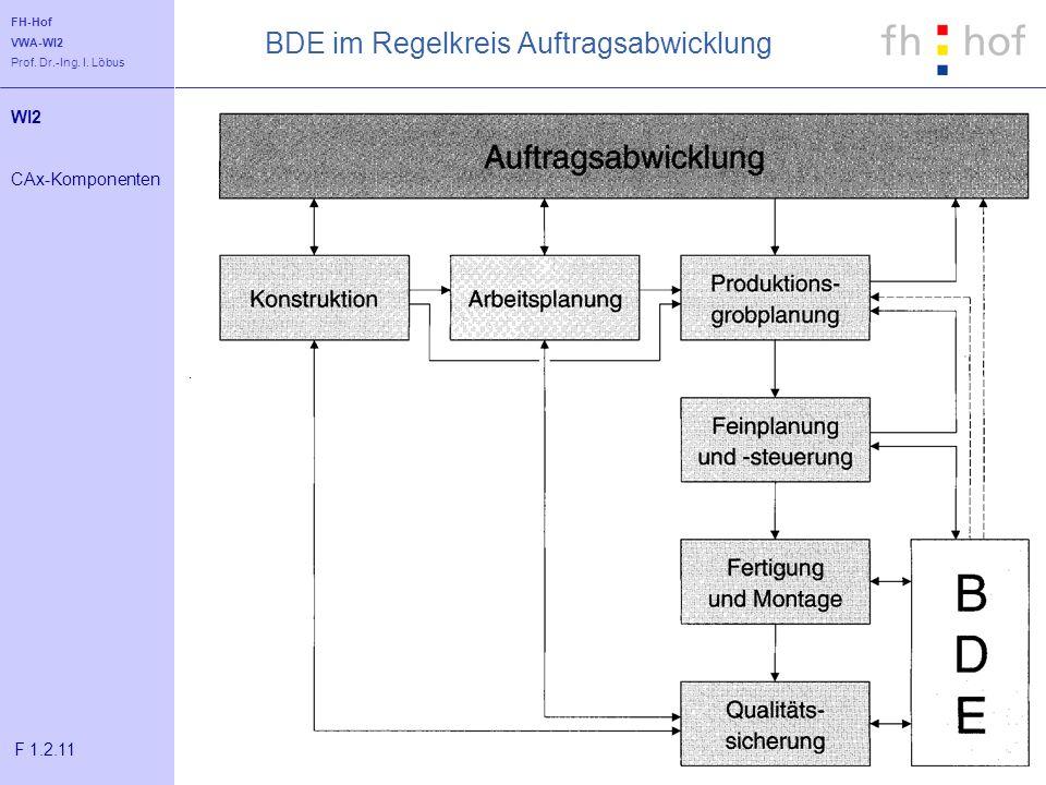 FH-Hof VWA-WI2 Prof. Dr.-Ing. I. Löbus BDE im Regelkreis Auftragsabwicklung WI2 CAx-Komponenten F 1.2.11