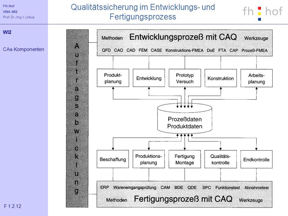 FH-Hof VWA-WI2 Prof. Dr.-Ing. I. Löbus Qualitätssicherung im Entwicklungs- und Fertigungsprozess WI2 CAx-Komponenten F 1.2.12